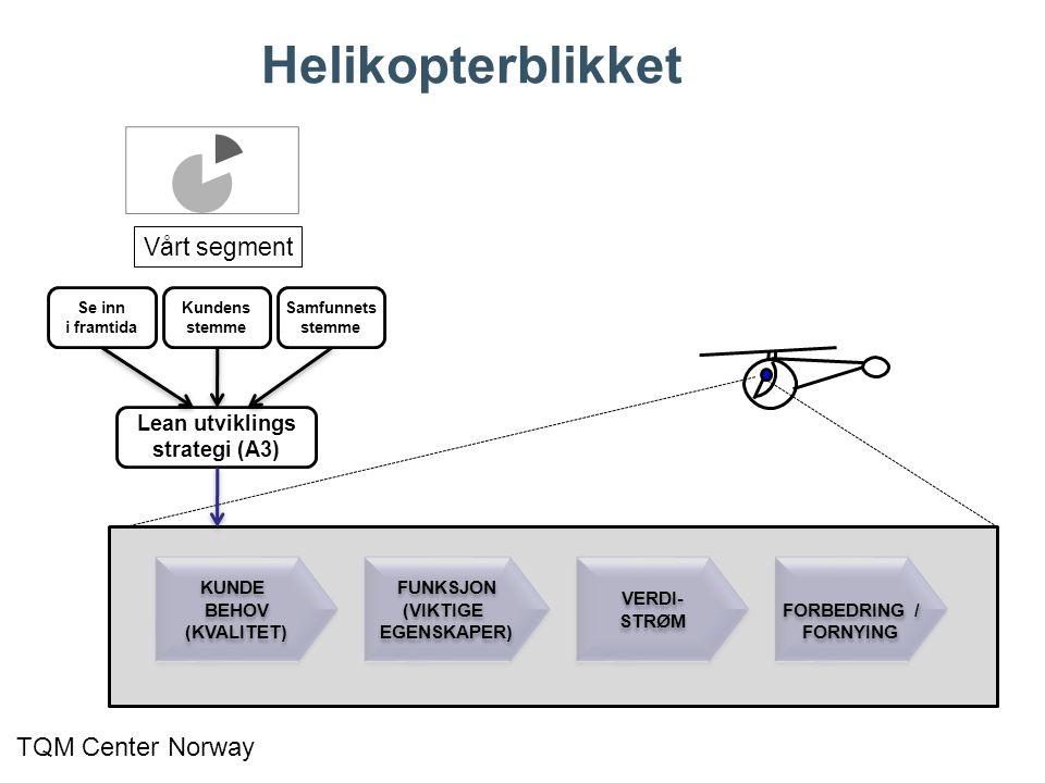 Helikopterblikket TQM Center Norway Vårt segment Lean utviklings