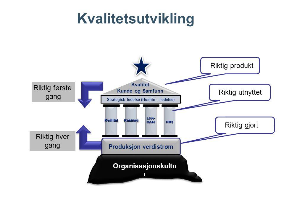 Strategisk ledelse (Hoshin – ledelse) Produksjon verdistrøm