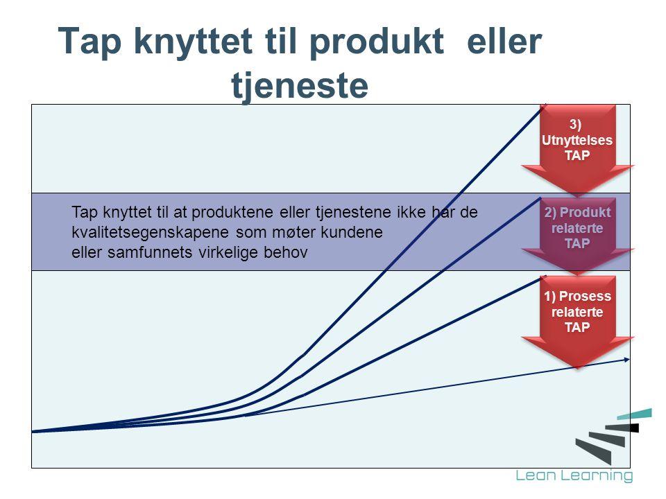 Tap knyttet til produkt eller tjeneste