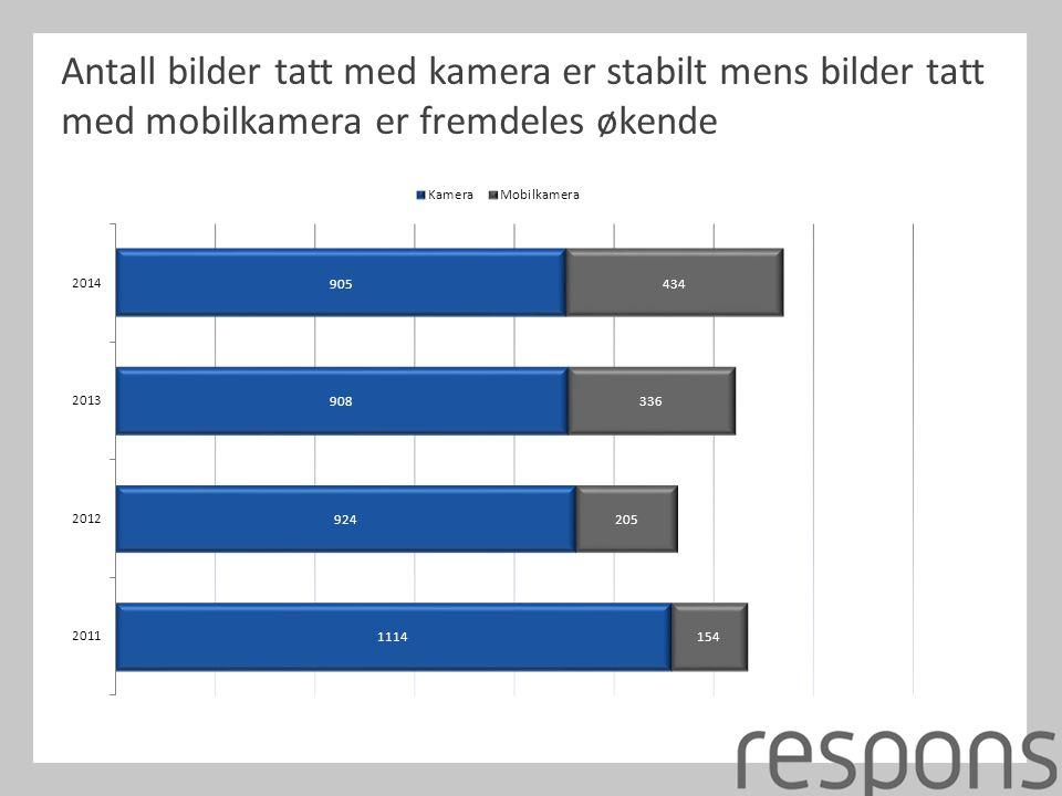 Antall bilder tatt med kamera er stabilt mens bilder tatt med mobilkamera er fremdeles økende
