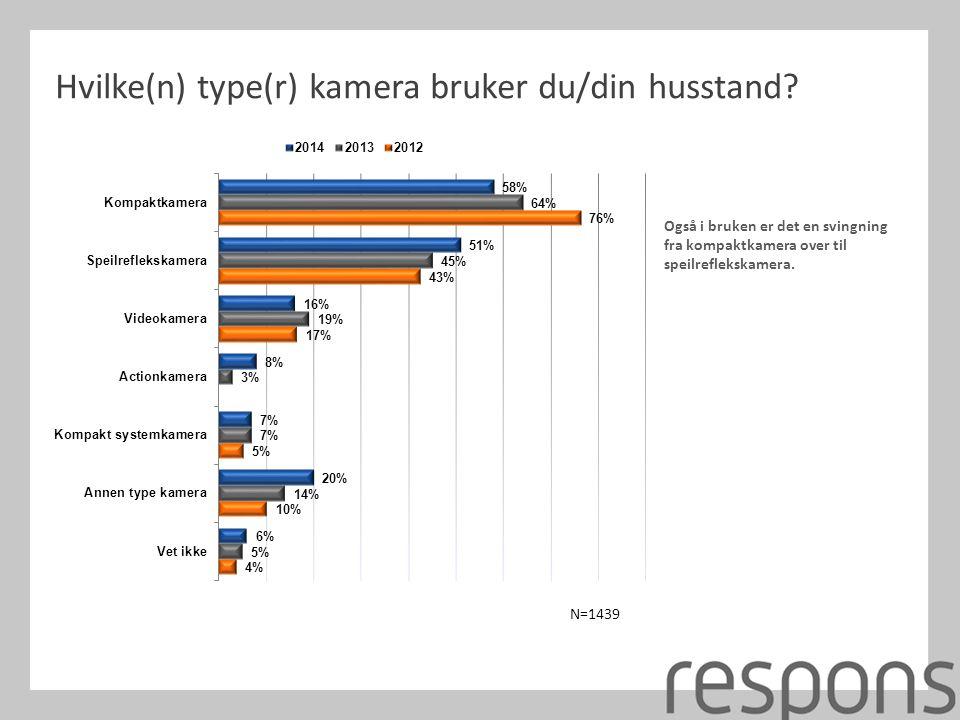 Hvilke(n) type(r) kamera bruker du/din husstand