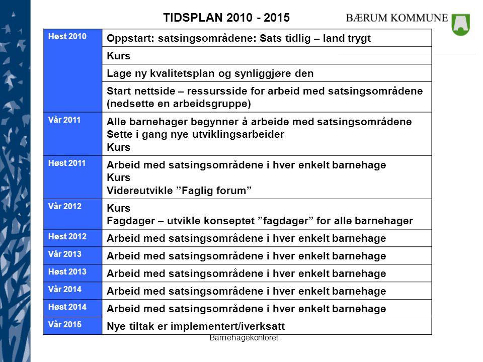 TIDSPLAN 2010 - 2015 Høst 2010. Oppstart: satsingsområdene: Sats tidlig – land trygt. Kurs. Lage ny kvalitetsplan og synliggjøre den.