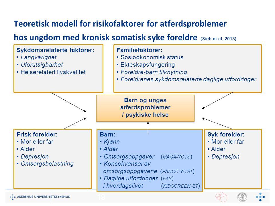 Teoretisk modell for risikofaktorer for atferdsproblemer hos ungdom med kronisk somatisk syke foreldre (Sieh et al, 2013)