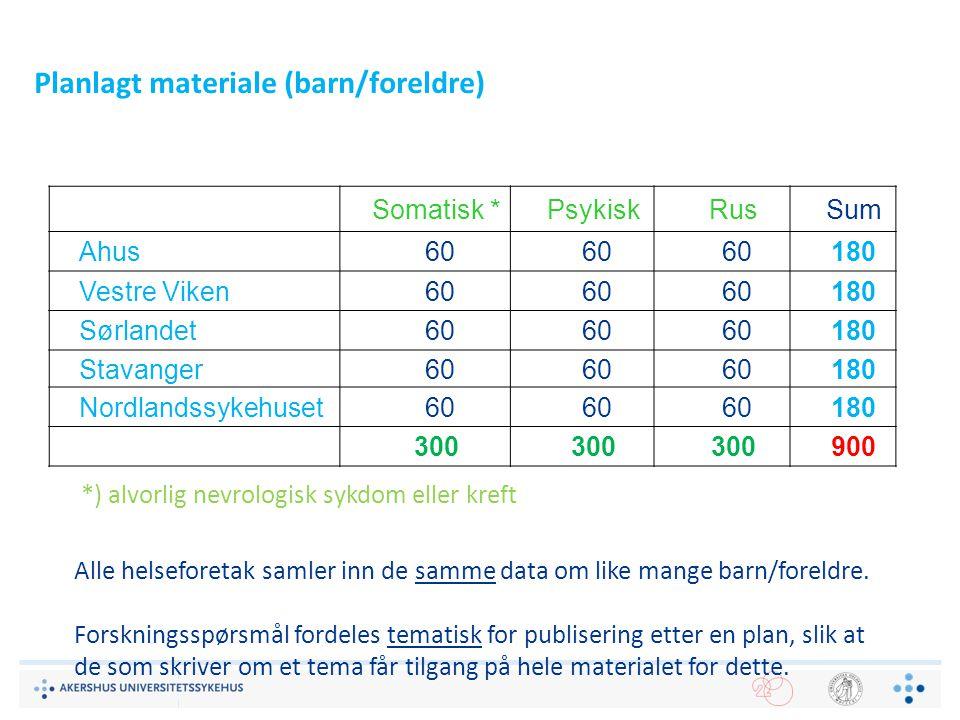 Planlagt materiale (barn/foreldre)