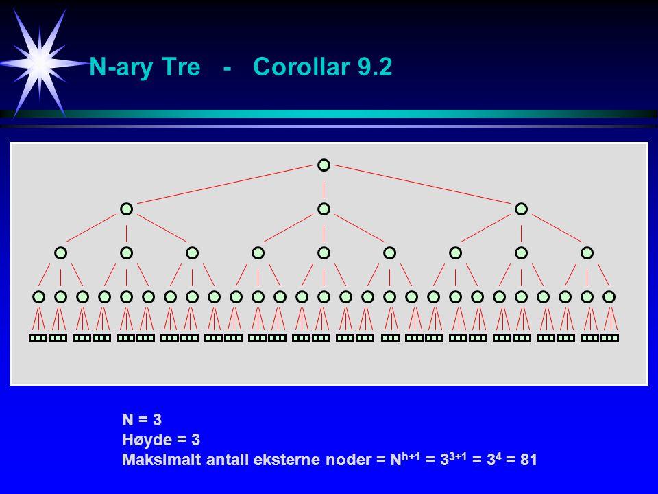 N-ary Tre - Corollar 9.2 N = 3 Høyde = 3