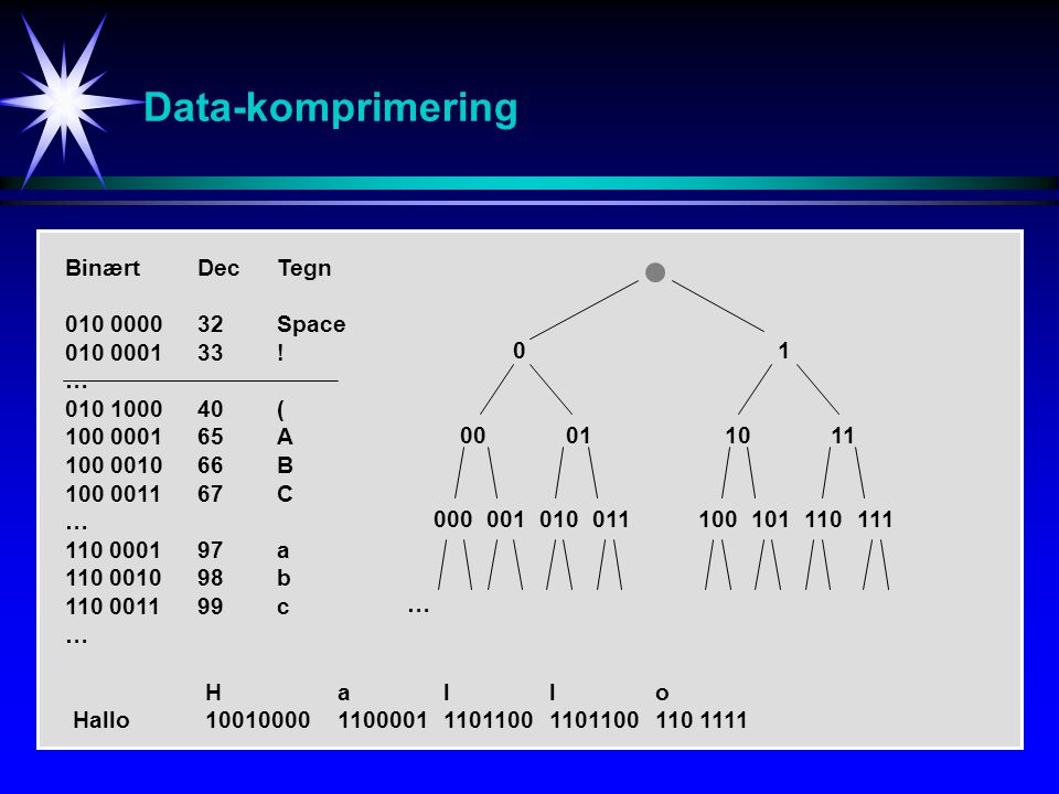 Data-komprimering Binært Dec Tegn 010 0000 32 Space 010 0001 33 ! …