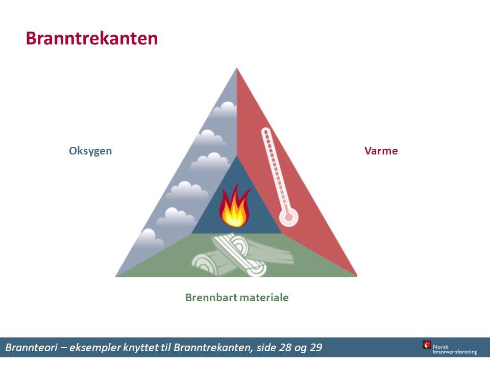 Branntrekanten Oksygen Varme Brennbart materiale