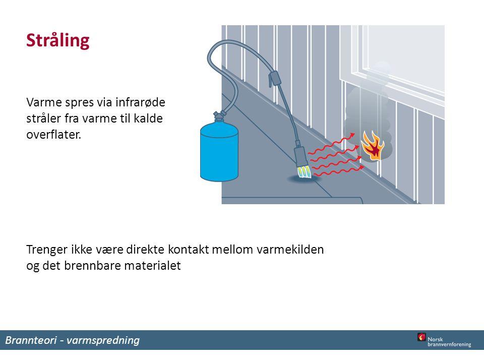 Stråling Varme spres via infrarøde stråler fra varme til kalde overflater.