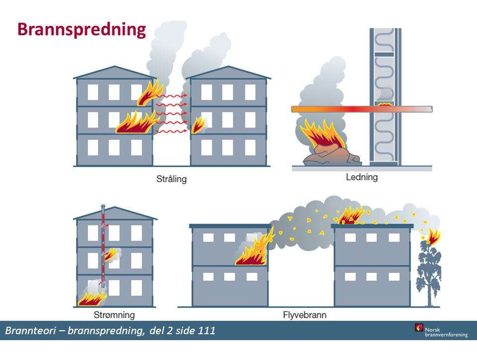 Brannspredning Brannteori – brannspredning, del 2 side 111
