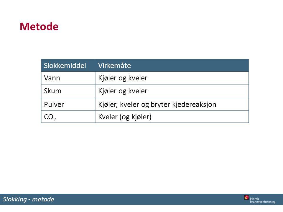 Metode Slokkemiddel Virkemåte Vann Kjøler og kveler Skum Pulver