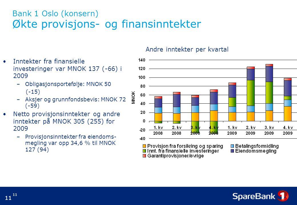 Bank 1 Oslo (konsern) Økte provisjons- og finansinntekter