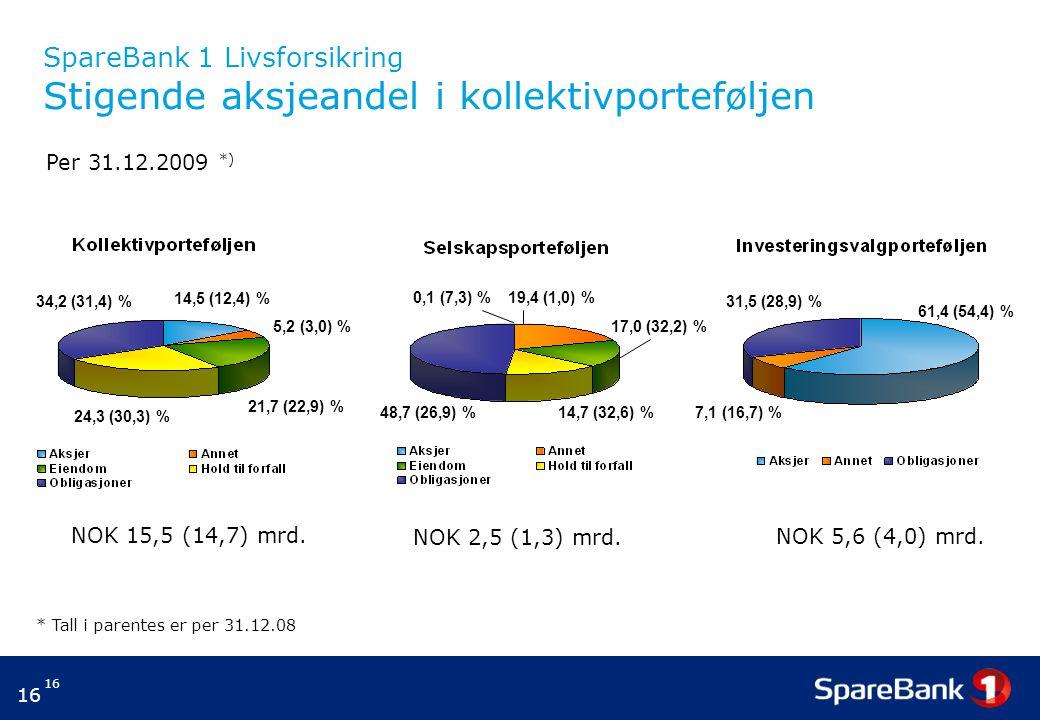 SpareBank 1 Livsforsikring Stigende aksjeandel i kollektivporteføljen