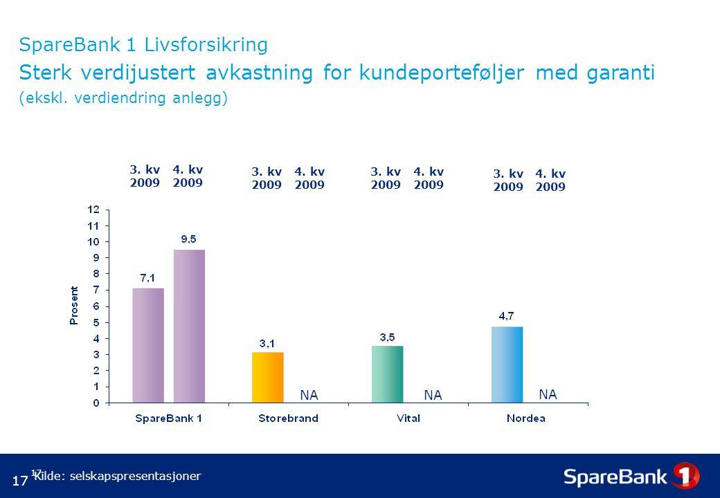 SpareBank 1 Livsforsikring Sterk verdijustert avkastning for kundeporteføljer med garanti (ekskl. verdiendring anlegg)