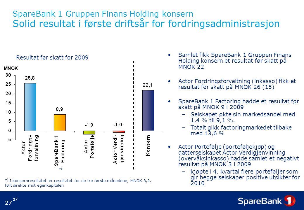 SpareBank 1 Gruppen Finans Holding konsern Solid resultat i første driftsår for fordringsadministrasjon