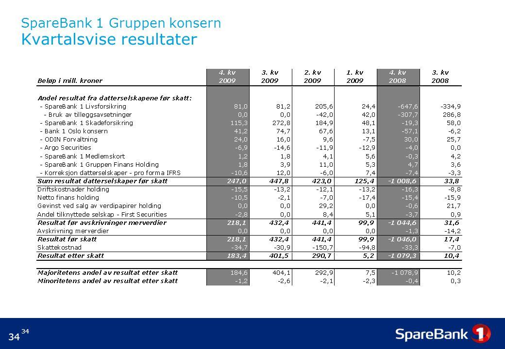 SpareBank 1 Gruppen konsern Kvartalsvise resultater