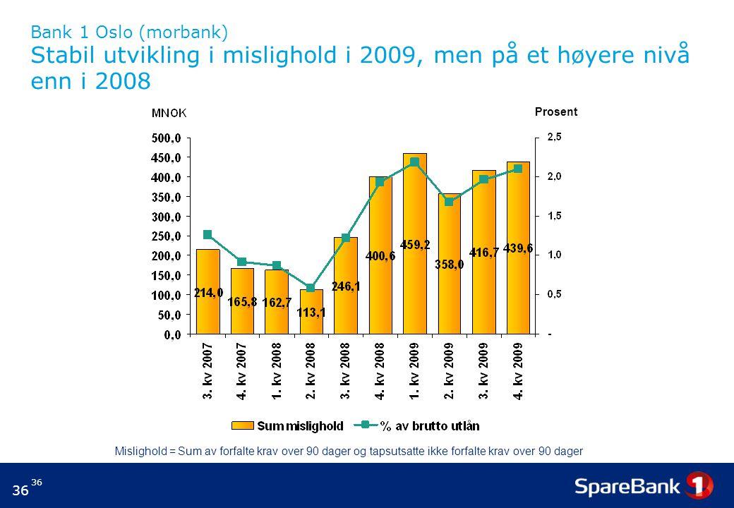 Bank 1 Oslo (morbank) Stabil utvikling i mislighold i 2009, men på et høyere nivå enn i 2008
