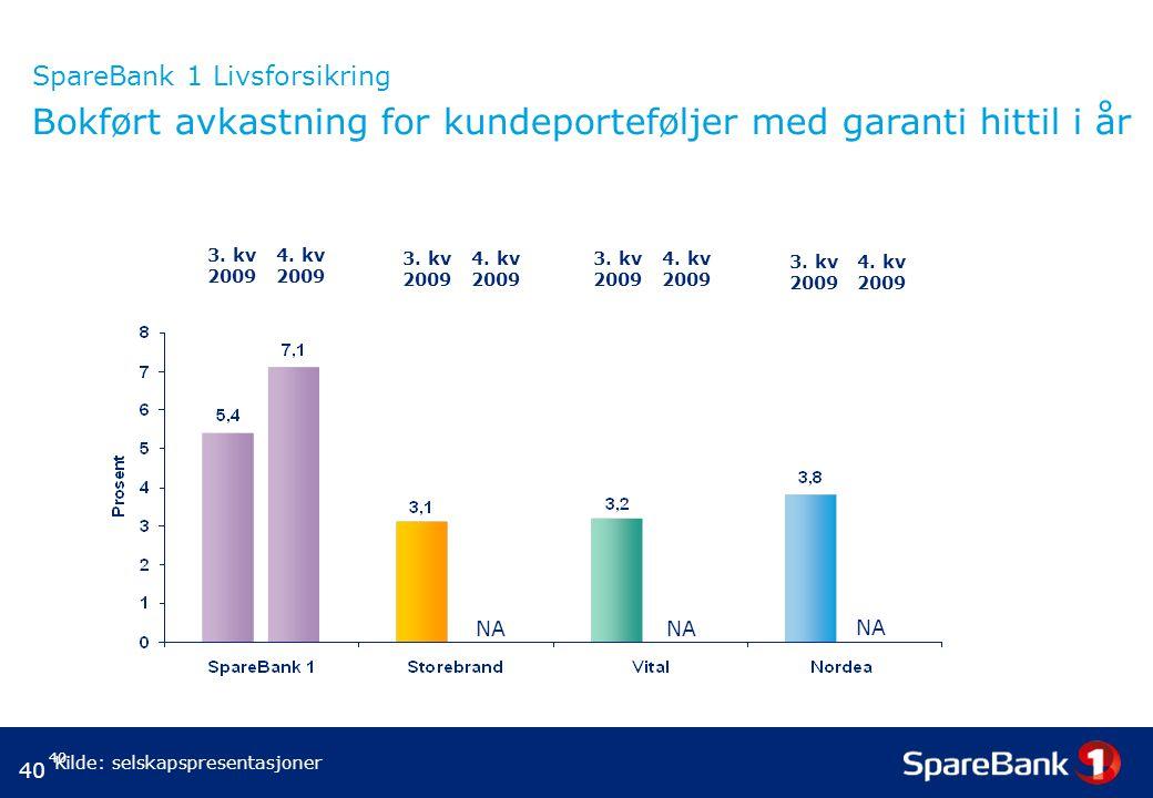SpareBank 1 Livsforsikring Bokført avkastning for kundeporteføljer med garanti hittil i år