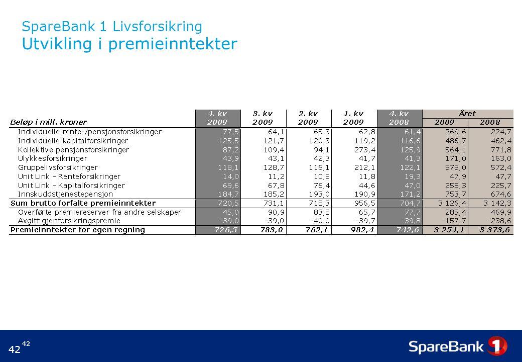SpareBank 1 Livsforsikring Utvikling i premieinntekter