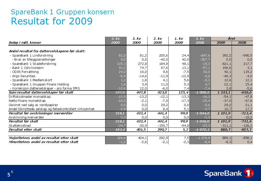 SpareBank 1 Gruppen konsern Resultat for 2009