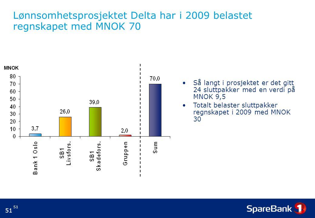 Lønnsomhetsprosjektet Delta har i 2009 belastet regnskapet med MNOK 70