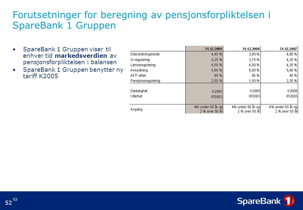 Forutsetninger for beregning av pensjonsforpliktelsen i SpareBank 1 Gruppen