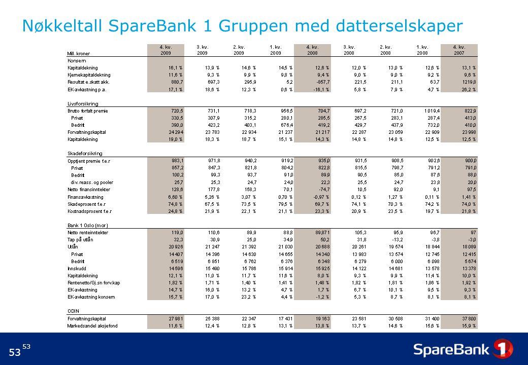 Nøkkeltall SpareBank 1 Gruppen med datterselskaper