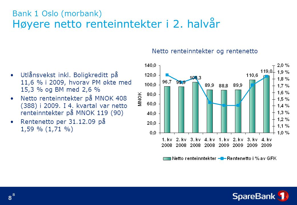 Bank 1 Oslo (morbank) Høyere netto renteinntekter i 2. halvår