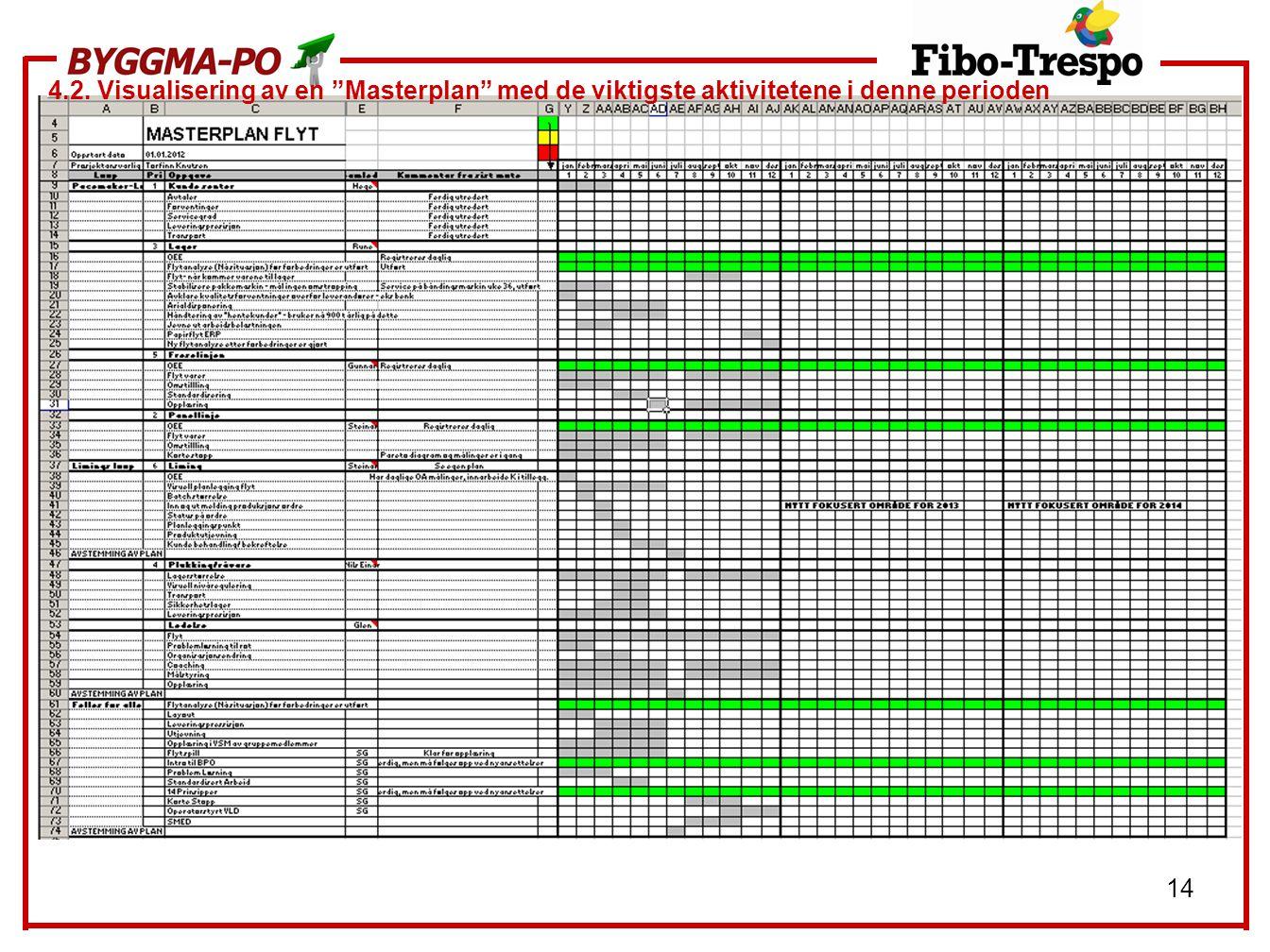 4.2. Visualisering av en Masterplan med de viktigste aktivitetene i denne perioden