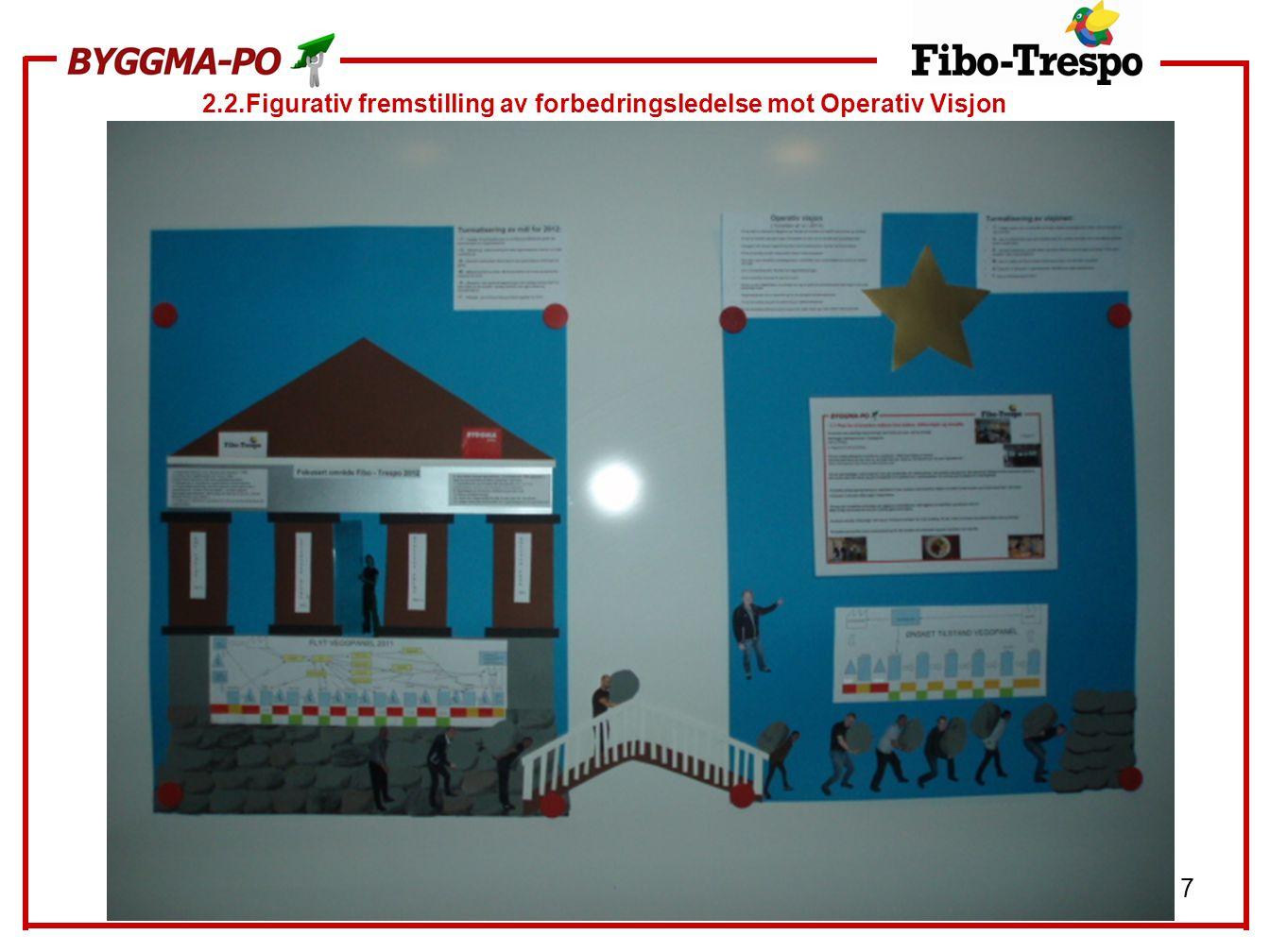 2.2.Figurativ fremstilling av forbedringsledelse mot Operativ Visjon