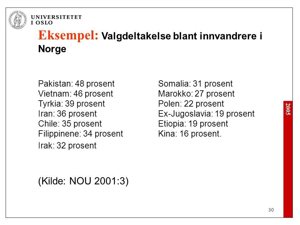 Eksempel: Valgdeltakelse blant innvandrere i Norge