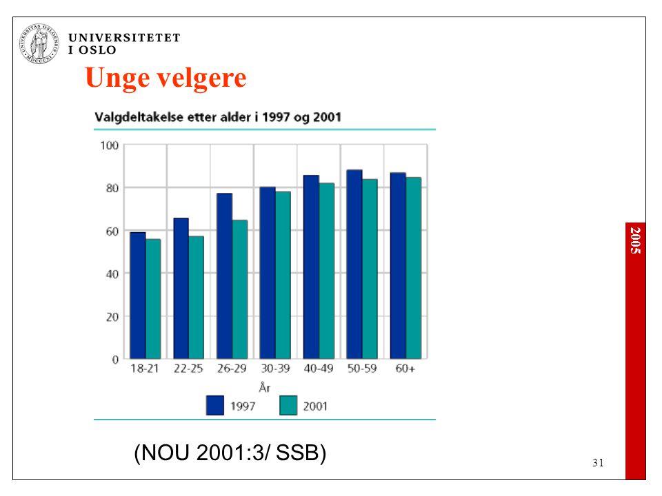 Unge velgere (NOU 2001:3/ SSB)