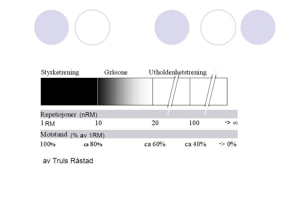 (nRM) RM (% av 1RM) av Truls Råstad
