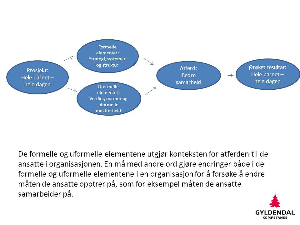Formelle elementer: Strategi, systemer og struktur.