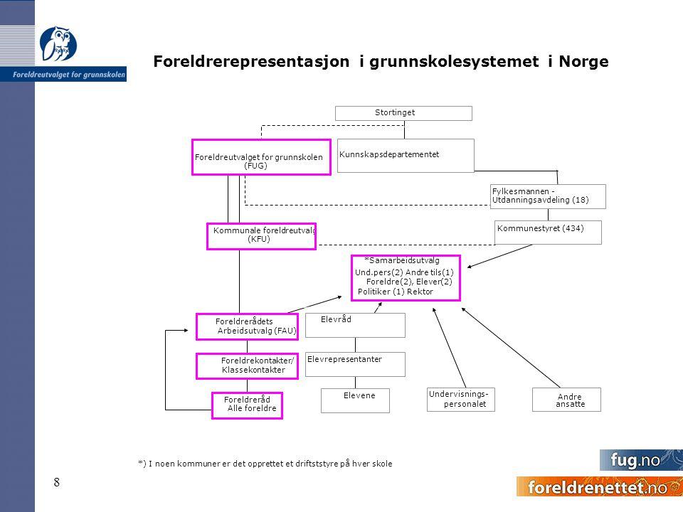 Foreldrerepresentasjon i grunnskolesystemet i Norge