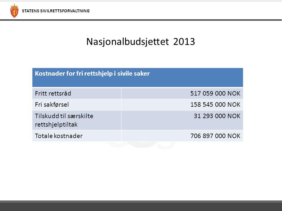 Nasjonalbudsjettet 2013 Kostnader for fri rettshjelp i sivile saker