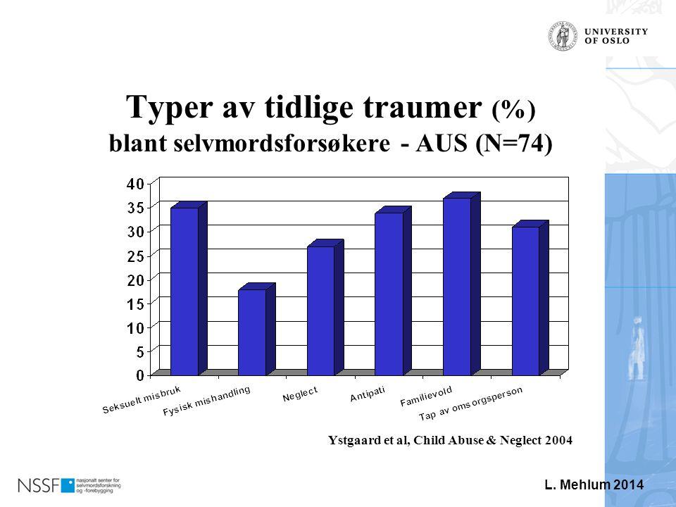 Typer av tidlige traumer (%) blant selvmordsforsøkere - AUS (N=74)
