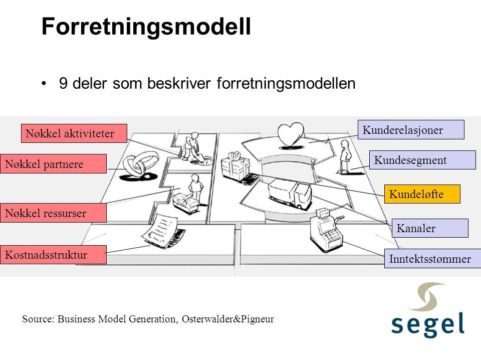 Forretningsmodell 9 deler som beskriver forretningsmodellen
