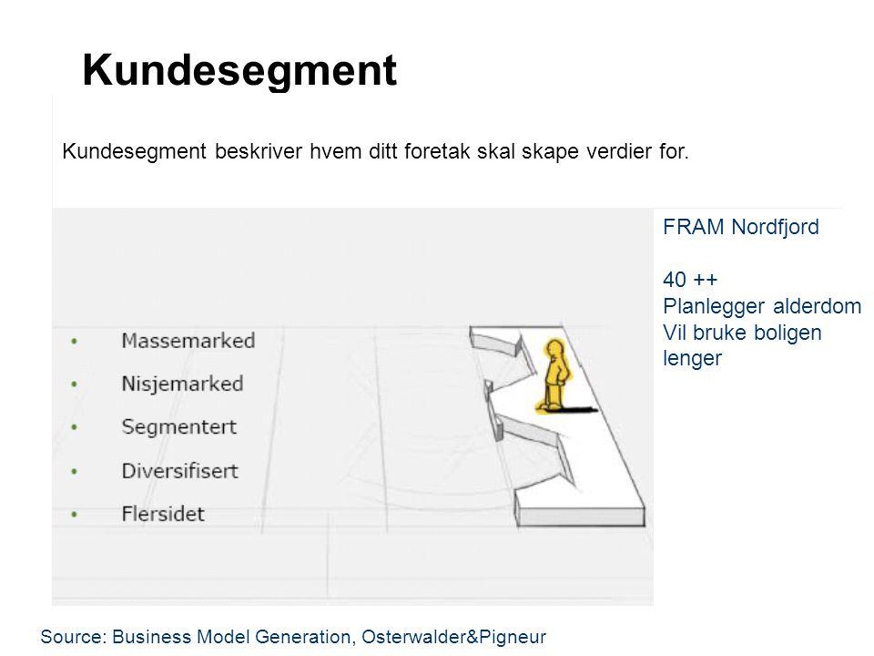 Kundesegment Kundesegment beskriver hvem ditt foretak skal skape verdier for. FRAM Nordfjord. 40 ++