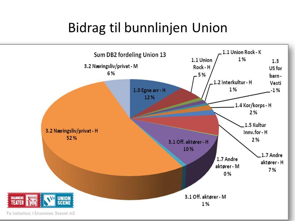 Bidrag til bunnlinjen Union