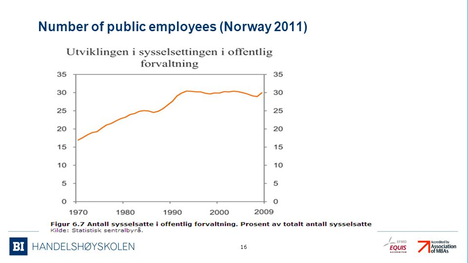 Number of public employees (Norway 2011)