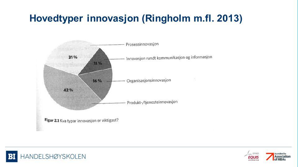 Hovedtyper innovasjon (Ringholm m.fl. 2013)