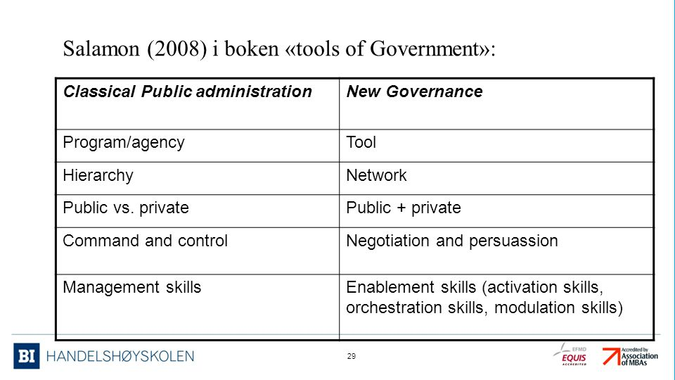Salamon (2008) i boken «tools of Government»: