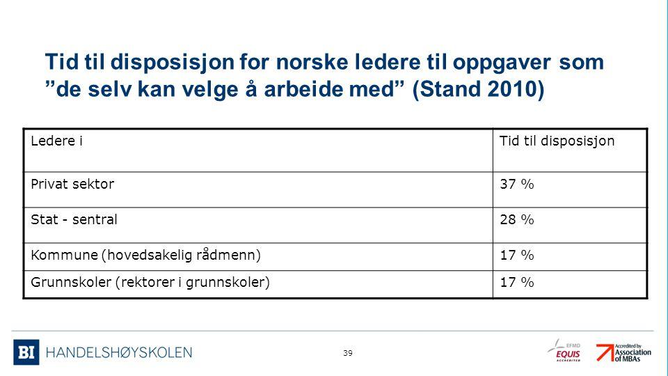 Tid til disposisjon for norske ledere til oppgaver som de selv kan velge å arbeide med (Stand 2010)