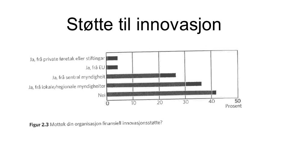 Støtte til innovasjon