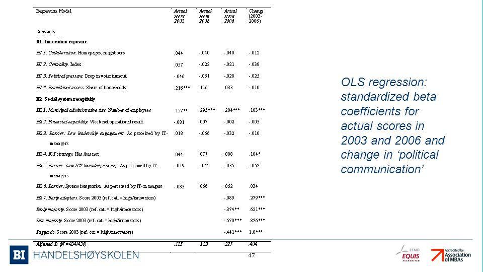 OLS regression: standardized beta coefficients for actual scores in 2003 and 2006 and change in 'political communication'