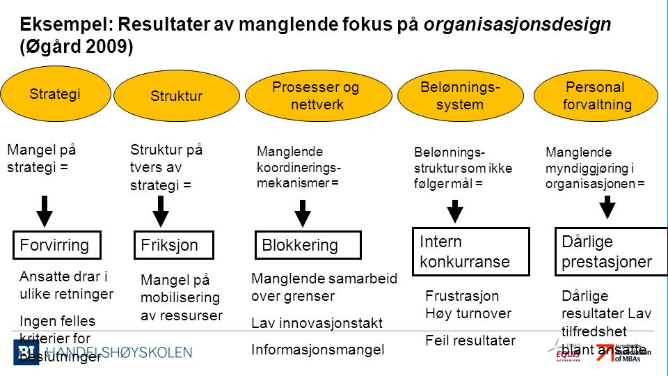 Eksempel: Resultater av manglende fokus på organisasjonsdesign (Øgård 2009)