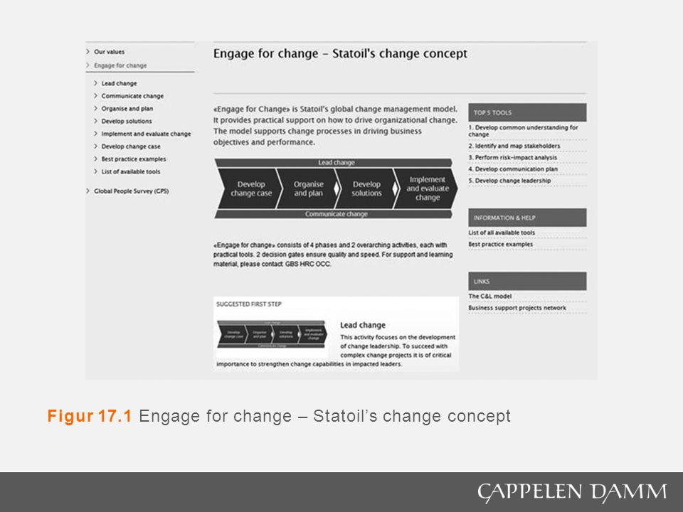 Figur 17.1 Engage for change – Statoil's change concept