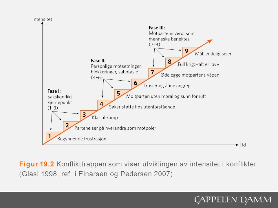 Figur 19.2 Konflikttrappen som viser utviklingen av intensitet i konflikter (Glasl 1998, ref.