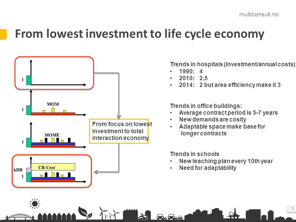 From lowest investment to life cycle economy