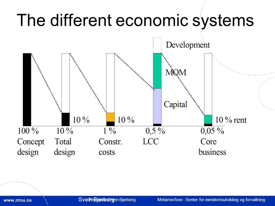 The different economic systems